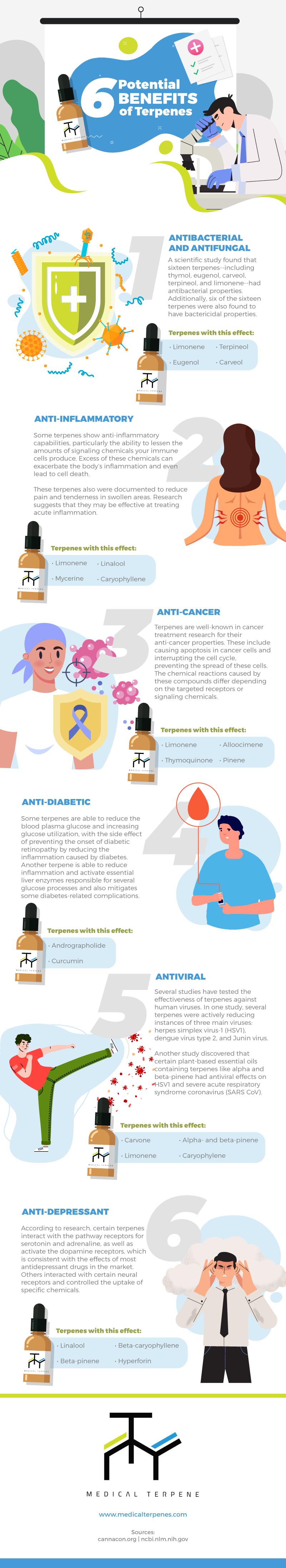 Potential Benefits of Terpenes - Infographic